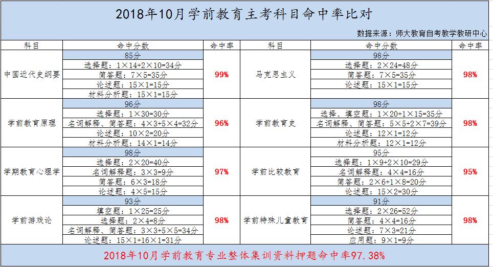 广州师大教育培训机构,自考学前教育专业培训通过率怎么样,高吗?